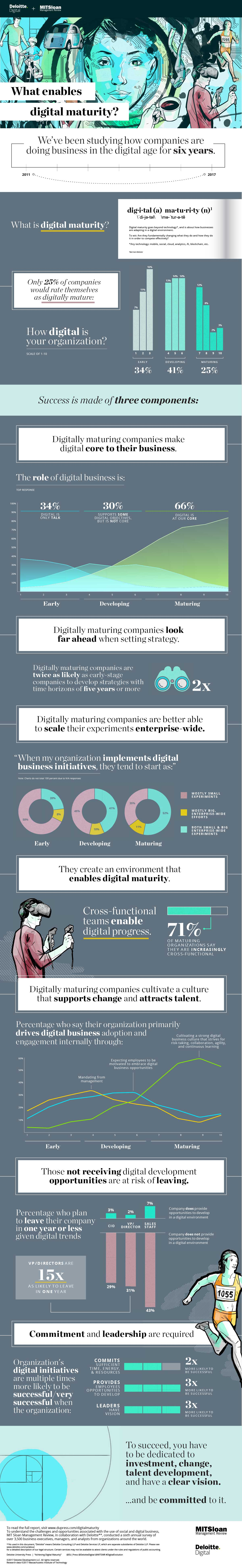 2017 Digital Business Report Infographic