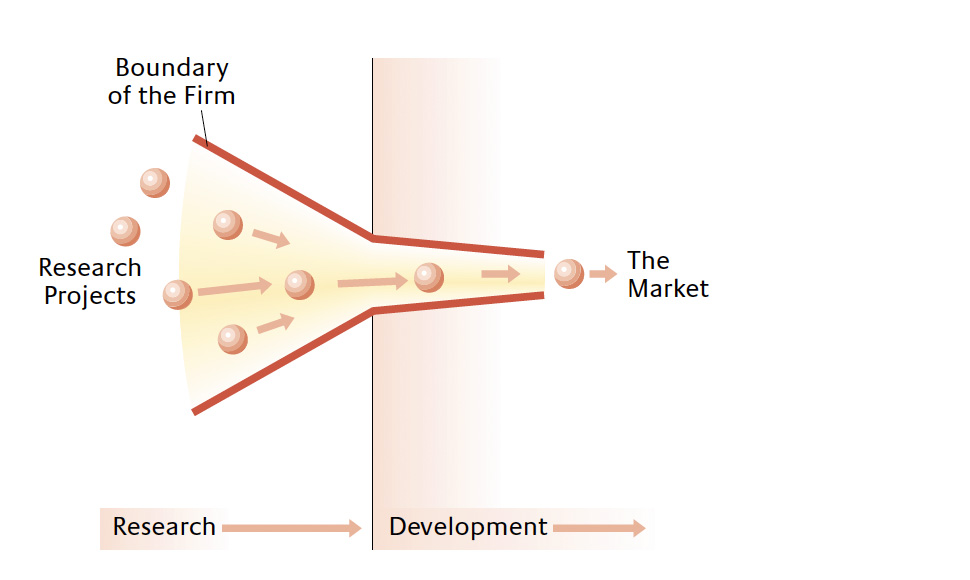 The Closed Innovation Model