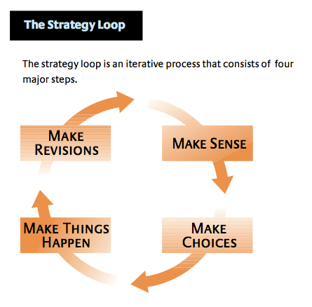 Ongoing strategy process continuous loop