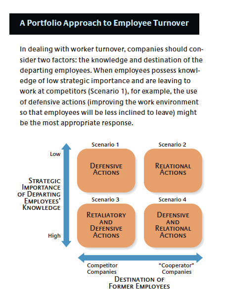 employee portfolio matrix Read this article to understand what a skills matrix and competency framework is.