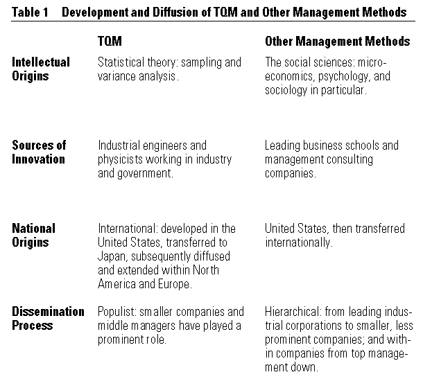 managment theory Bureaucratic management approach developed by max weber is not suitable for business organizations but may be suitable for government organizations.