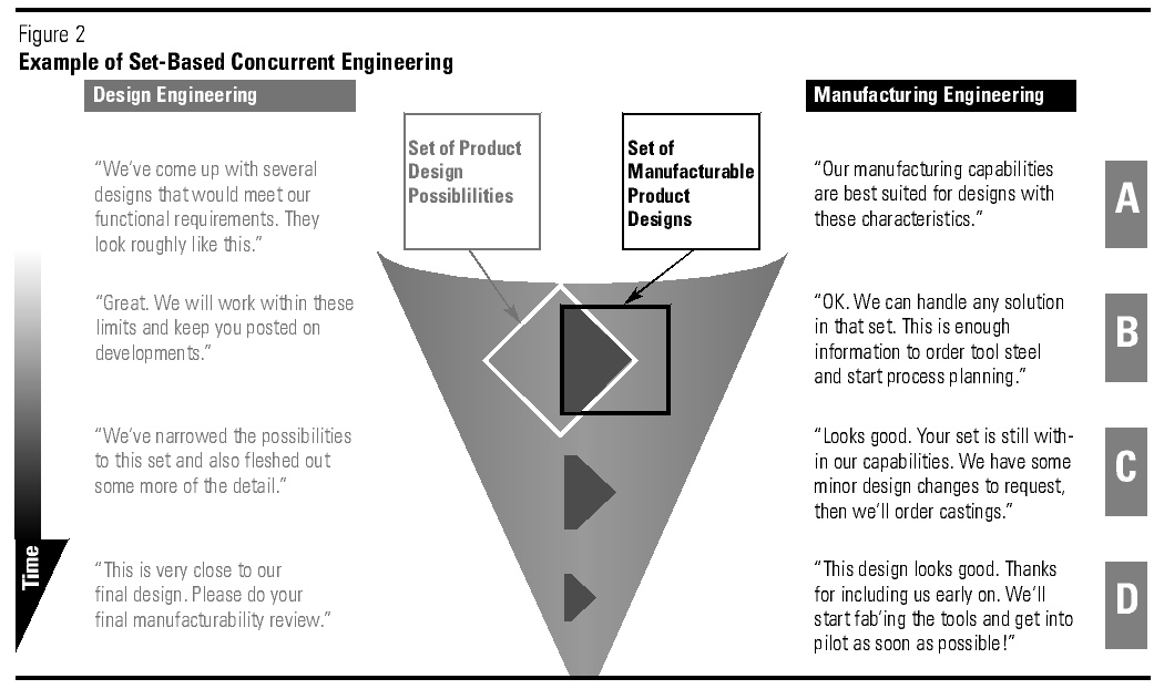 Toyota's Principles of Set-Based Concurrent Engineering