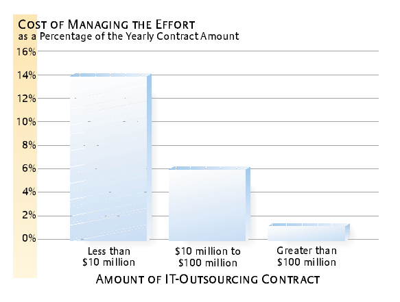 financial costs of outsourcing