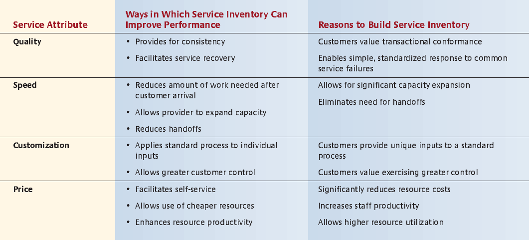 Managing Service Inventory To Improve Performance