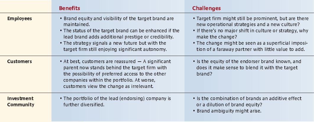 high brand equity examples