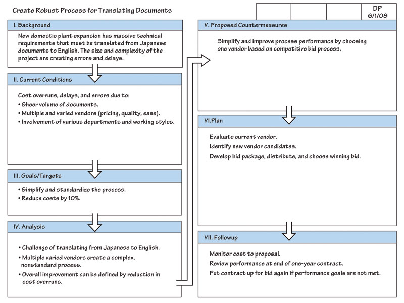Toyota s secret the a3 report for A3 process improvement template