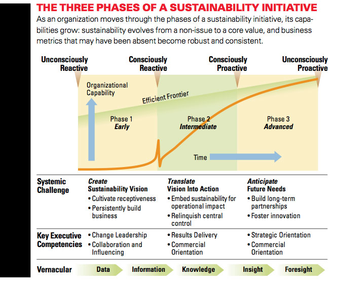 The phases of organizational change