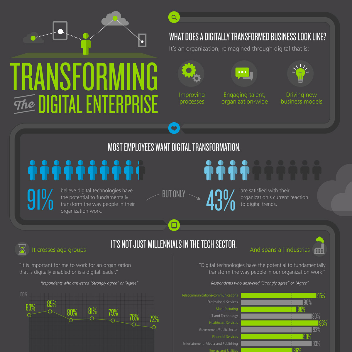 Infographic: Transforming the Digital Enterprise