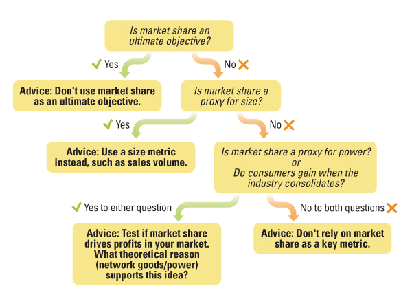 Should You Use Market Share as a Metric?