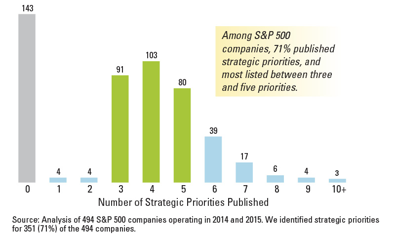 Strategic Priorities Among S&P 500 Companies