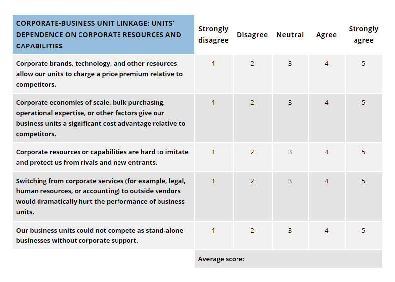 Corporate-Business Unit Linkage: Units' dependence on corporate resources and capabilities