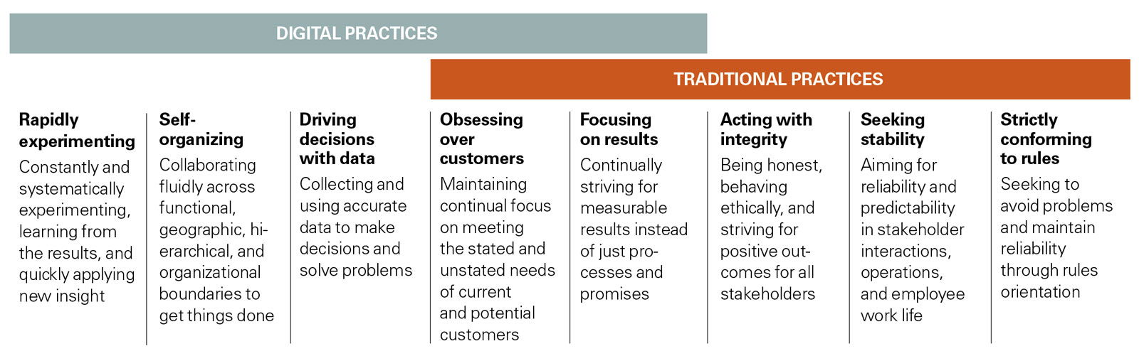 The Spectrum of Digital and Traditional Practices
