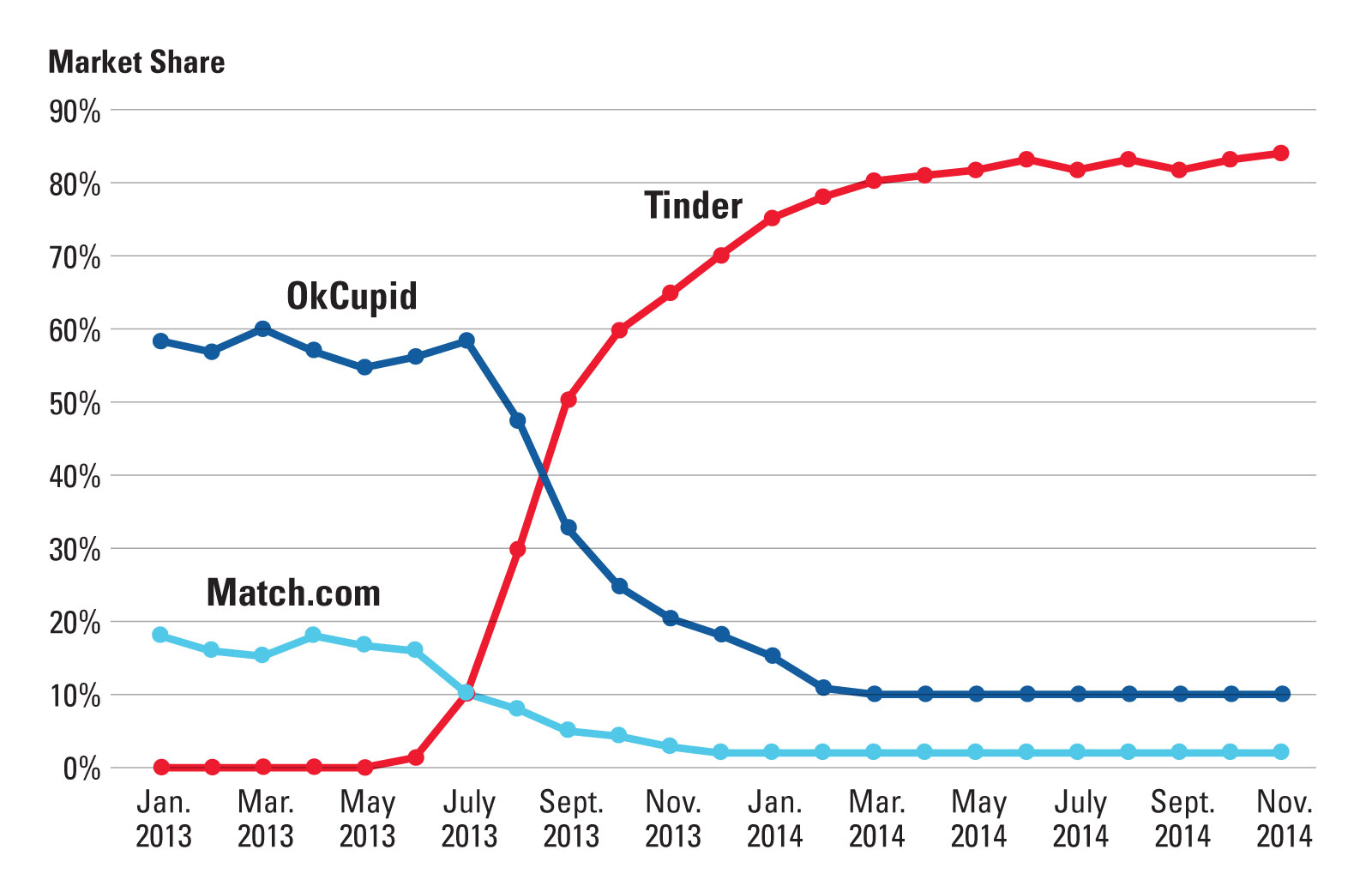 Market Share of Mobile Dating Apps in the United States