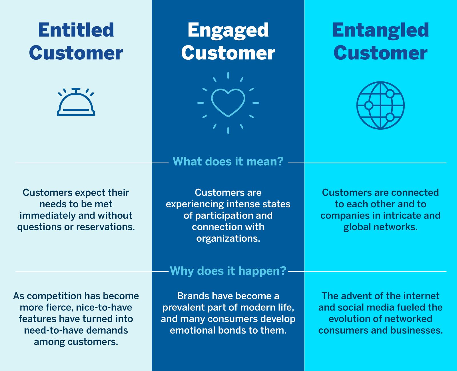 Three Dimensions of Customer Behavior