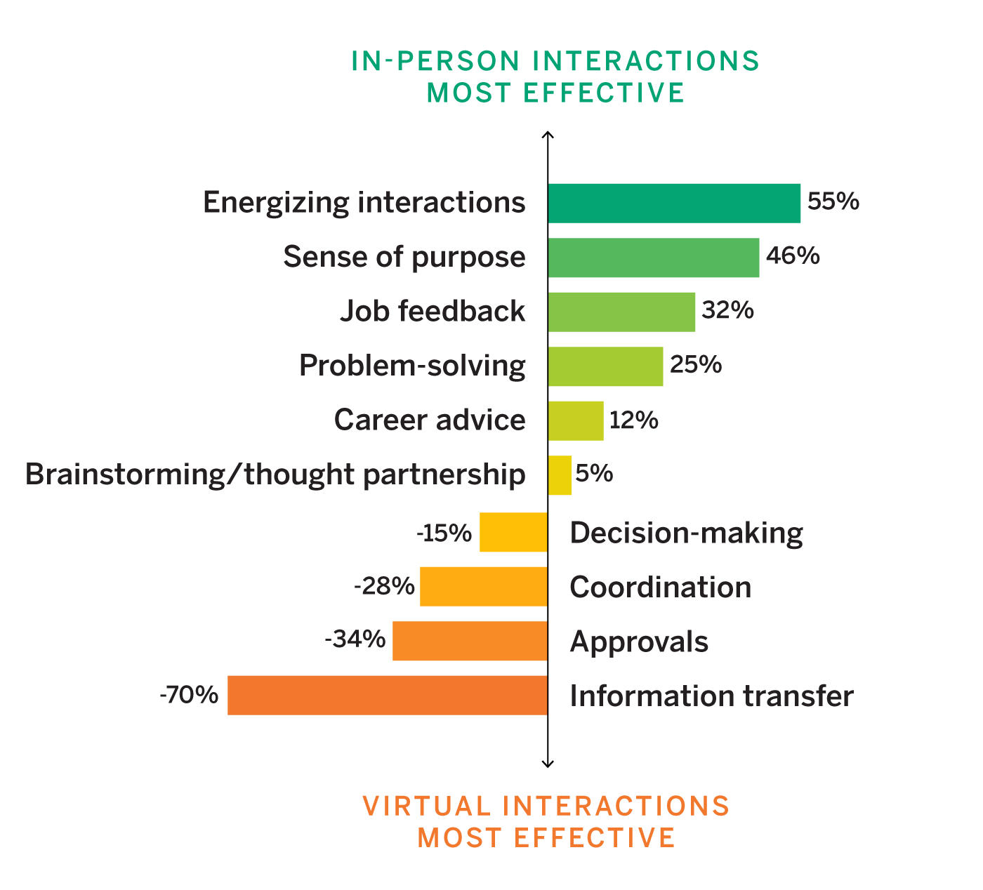 In-Person and Virtual Interactions Are Not Equally Effective for Different Purposes