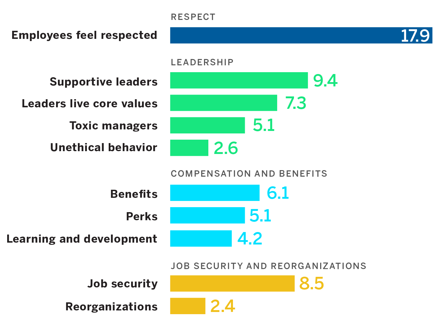 Corporate Culture Elements Most Important to Employees